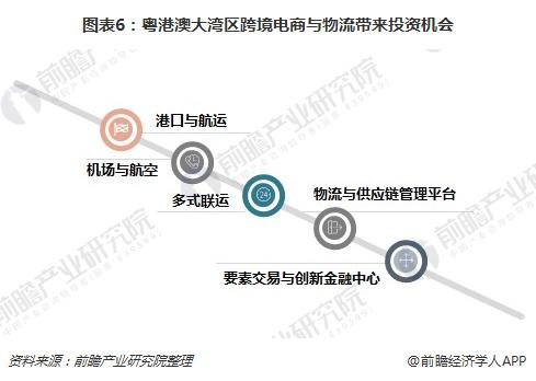 图表6:粤港澳大湾区跨境电商与物流带来投资机会
