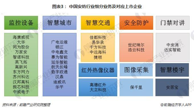 图表3: 中国安防行业细分业务及对应上市企业