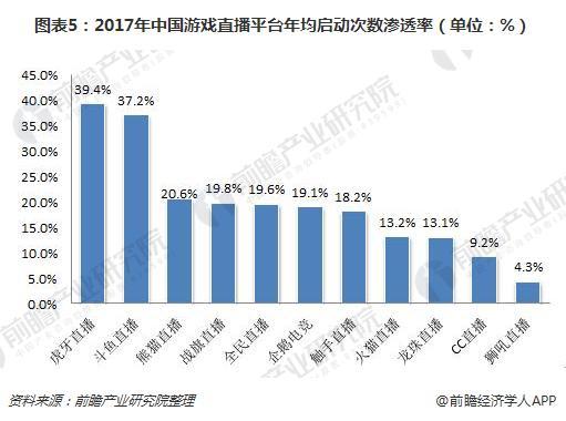 图表5:2017年中国游戏直播平台年均启动次数渗透率(单位:%)