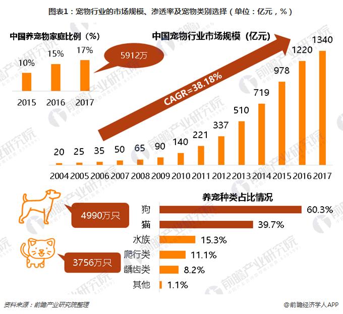 图表1:宠物行业的市场规模、渗透率及宠物类别选择(单位:亿元,%)