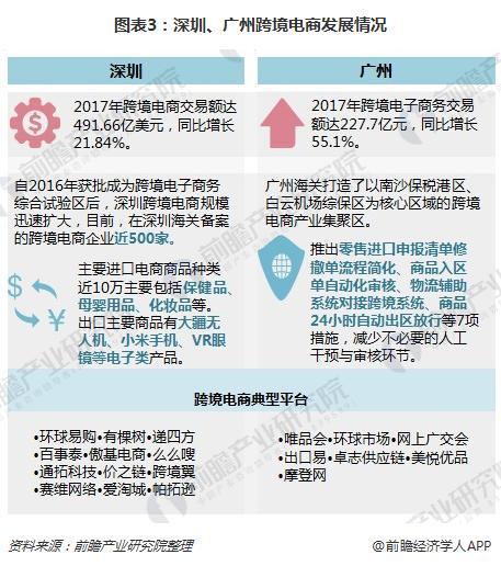 图表3:深圳、广州跨境电商发展情况