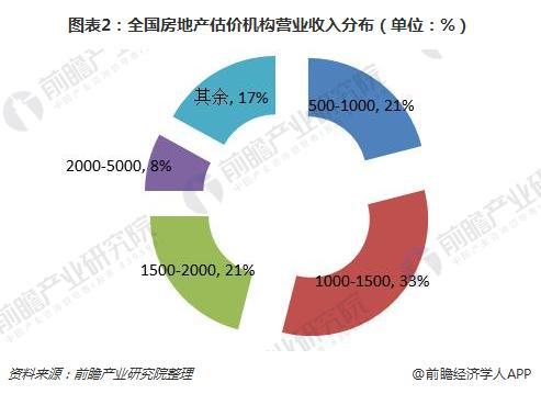 图表2:全国房地产估价机构营业收入分布(单位:%)