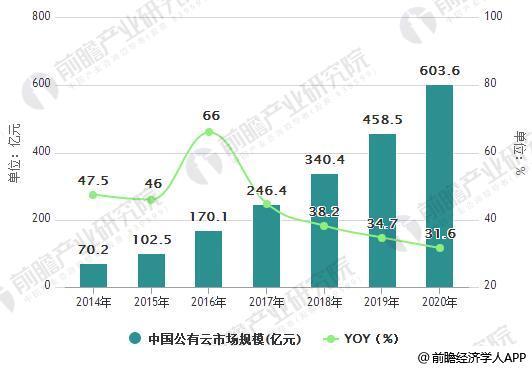 2014-2020年中国公有云市场规模统计及增长情况预测