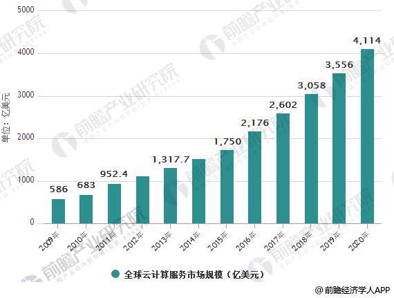 2009-2020年全球云计算服务市场规模情况及预测