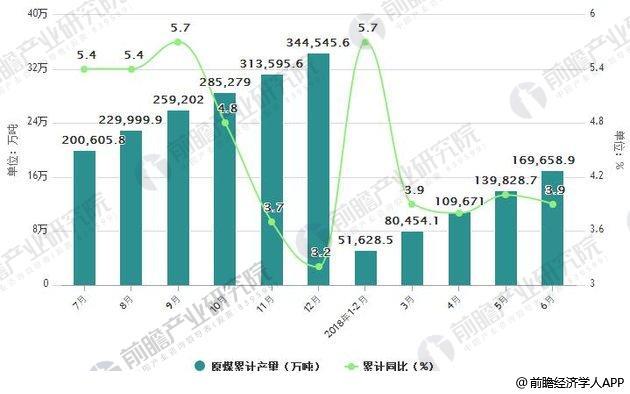 2017-2018年6月中国原煤产量统计及增长情况