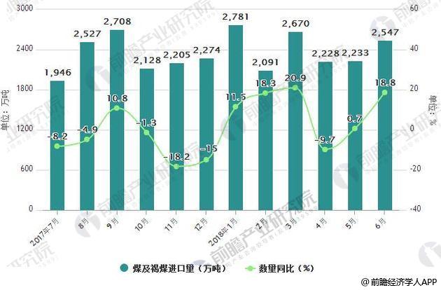 2017-2018年6月中国煤及褐煤进口统计及增长情况