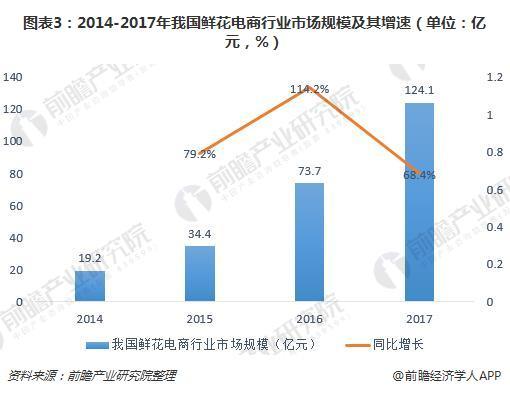 图表3:2014-2017年我国鲜花电商行业市场规模及其增速(单位:亿元,%)