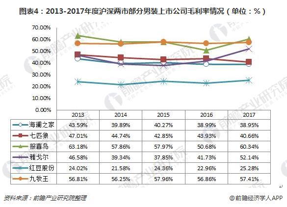 图表4:2013-2017年度沪深两市部分男装上市公司毛利率情况(单位:%)