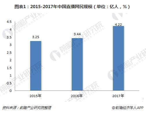 图表1:2015-2017年中国直播网民规模(单位:亿人,%)