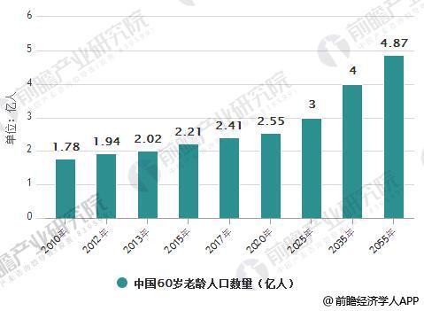 2010-2055年中国60岁老龄人口数量统计情况及预测