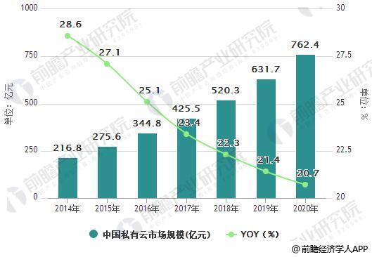 2014-2020年中国私有云市场规模统计及增长情况预测