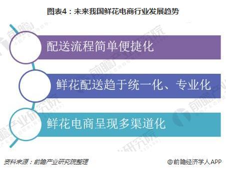 图表4:未来我国鲜花电商行业发展趋势