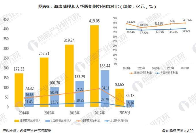 图表5:海康威视和大华股份财务信息对比(单位:亿元,%)
