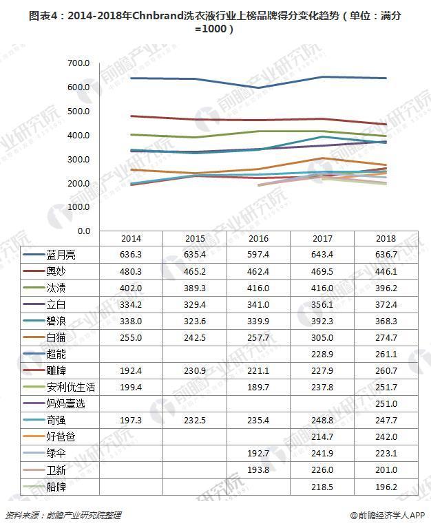 图表4:2014-2018年Chnbrand洗衣液行业上榜品牌得分变化趋势(单位:满分=1000)