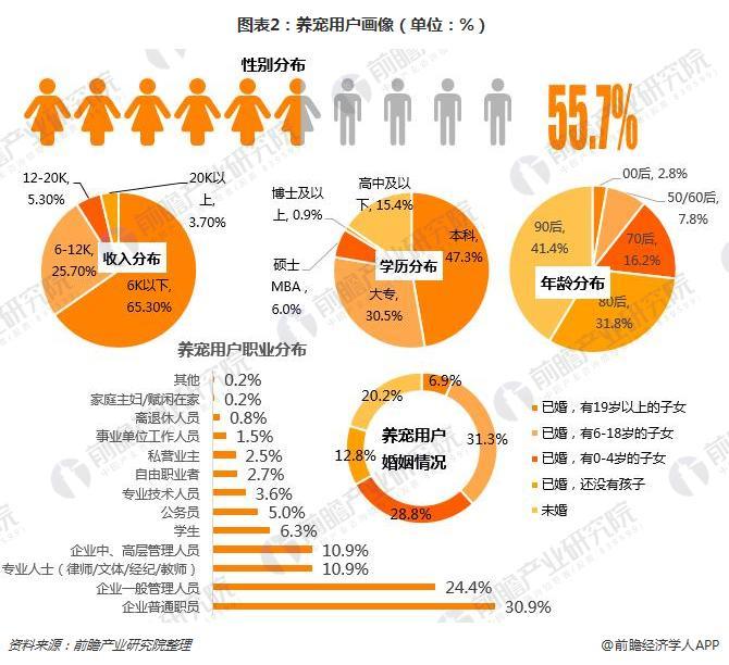 图表2:养宠用户画像(单位:%)