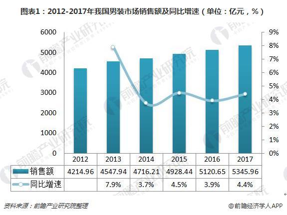 图表1:2012-2017年我国男装市场销售额及同比增速(单位:亿元,%)
