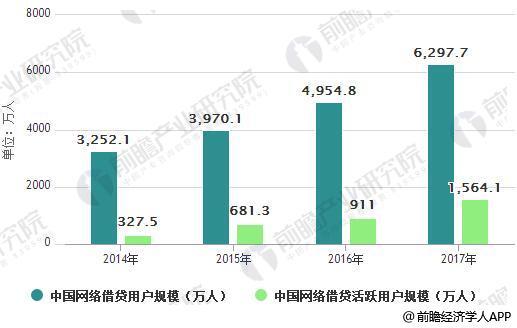 2014-2017年中国网络借贷用户和活跃用户规模