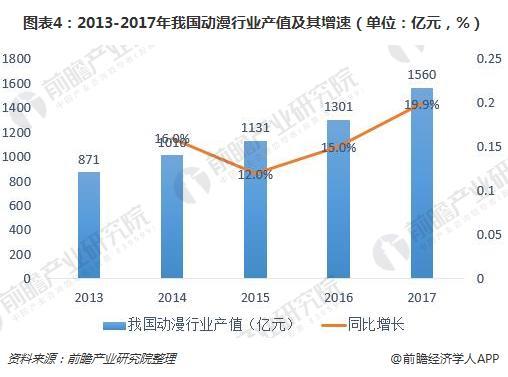 图表4:2013-2017年我国动漫行业产值及其增速(单位:亿元,%)