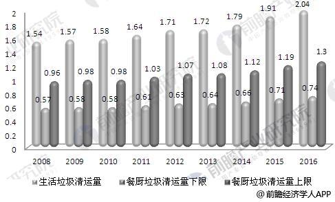 2008-2016年中国城市生活垃圾清运量与餐厨垃圾清运量