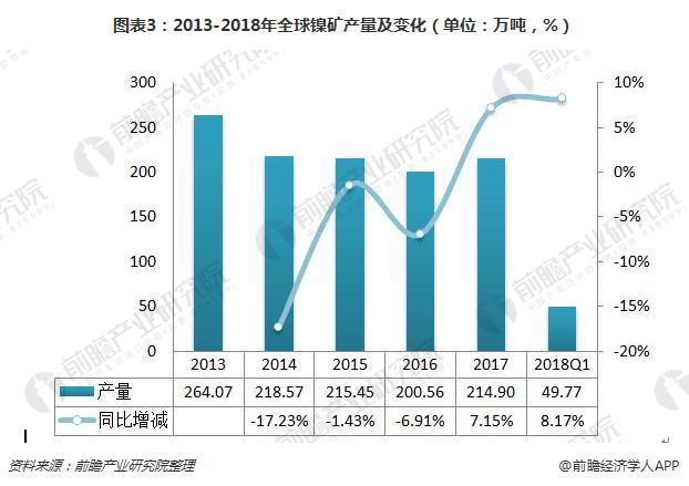 图表3:2013-2018年全球镍矿产量及变化(单位:万吨,%)