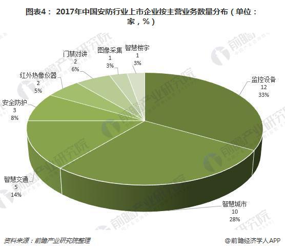 图表4: 2017年中国安防行业上市企业按主营业务数量分布(单位: 家,%)