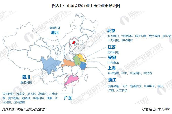 图表1: 中国安防行业上市企业市场地图