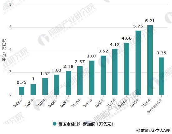 205-2017年H1我国金融业年增加值统计情况