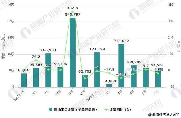 2017-2018年6月中国原油出口统计及增长情况