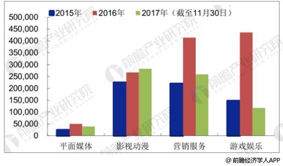 2015-2017年文化传媒细分板块定增融资情况