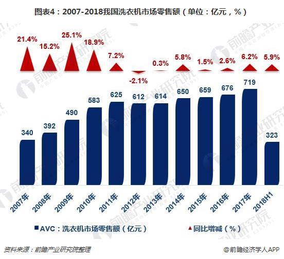 图表4:2007-2018我国洗衣机市场零售额(单位:亿元,%)