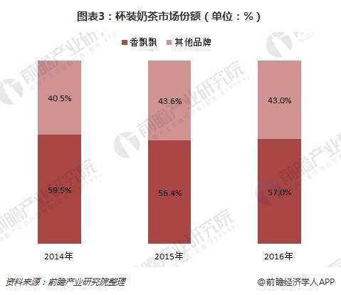 图表3:杯装奶茶市场份额(单位:%)