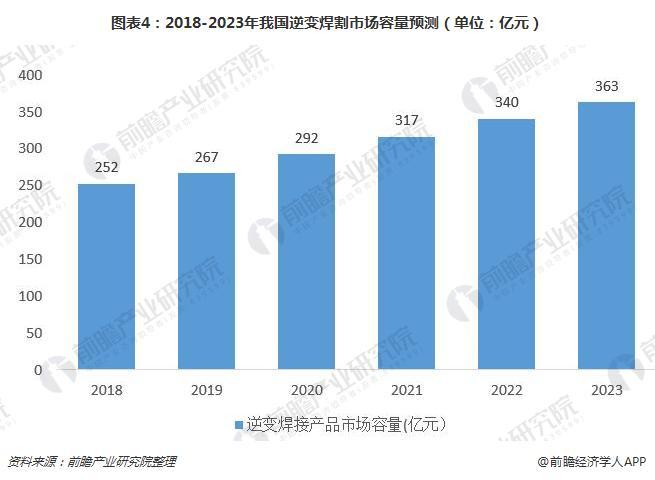 图表4:2018-2023年我国逆变焊割市场容量预测(单位:亿元)