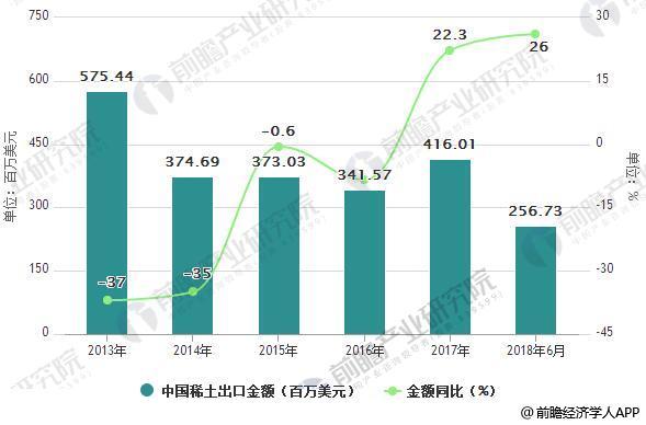 2013-2018年6月中国稀土出口金额统计及增长情况