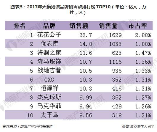 图表5:2017年天猫男装品牌销售额排行榜TOP10(单位:亿元,万件,%)