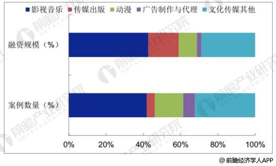 2017Q1-Q3国内文化传媒行业细分领域PE/VC 融资分布情况