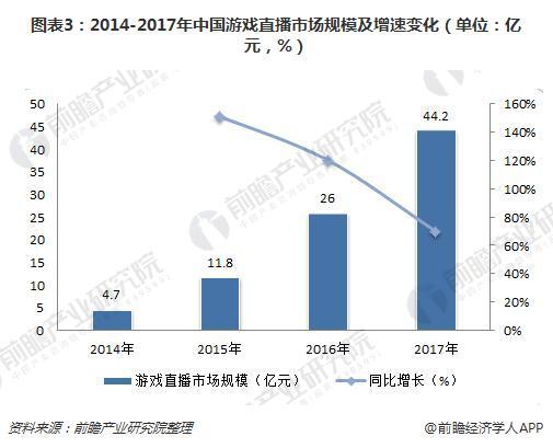 图表3:2014-2017年中国游戏直播市场规模及增速变化(单位:亿元,%)