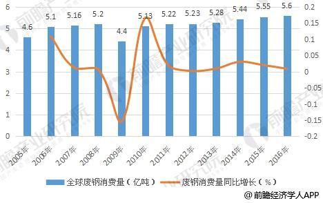 2005-2016年全球废钢消费量及增长情况
