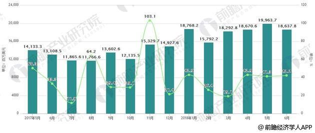 2017-2018年6月中国原油进口统计及增长情况