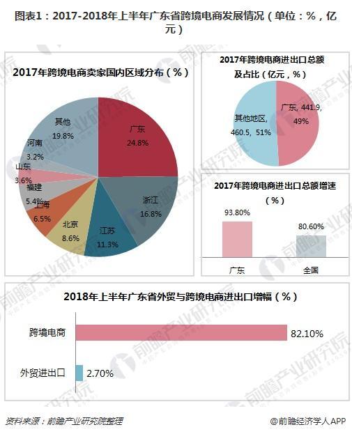 图表1:2017-2018年上半年广东省跨境电商发展情况(单位:%,亿元)