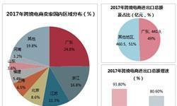 粤港澳大湾区产业前瞻之跨境电商与物流:政策助推大湾区发展
