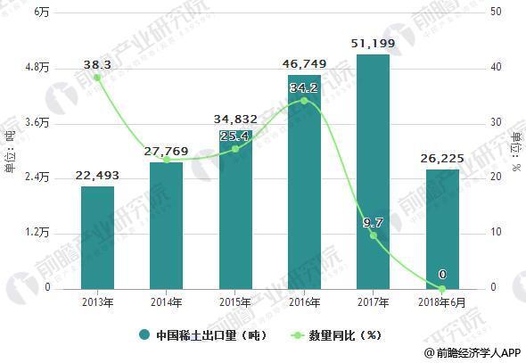 2013-2018年6月中国稀土出口量统计及增长情况