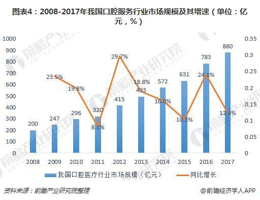 图表4:2008-2017年我国口腔服务行业市场规模及其增速(单位:亿元,%)