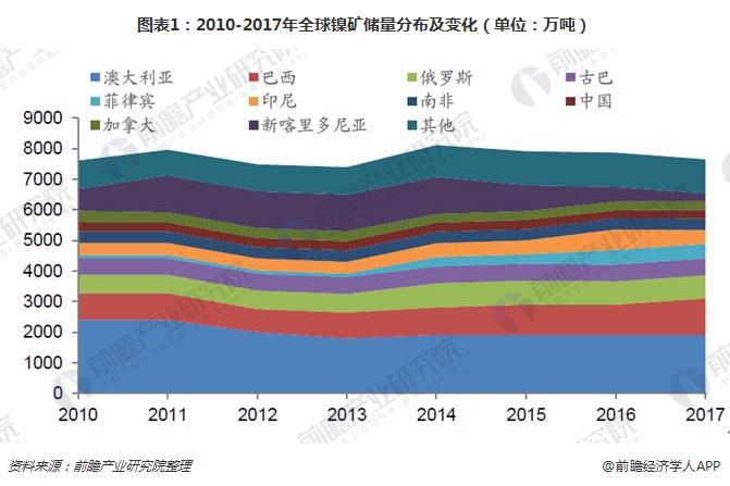 图表1:2010-2017年全球镍矿储量分布及变化(单位:万吨)