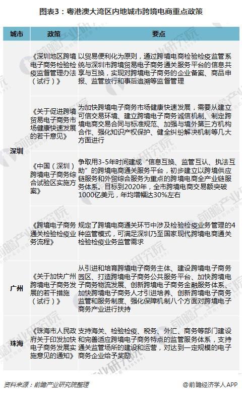 图表3:粤港澳大湾区内地城市跨境电商重点政策