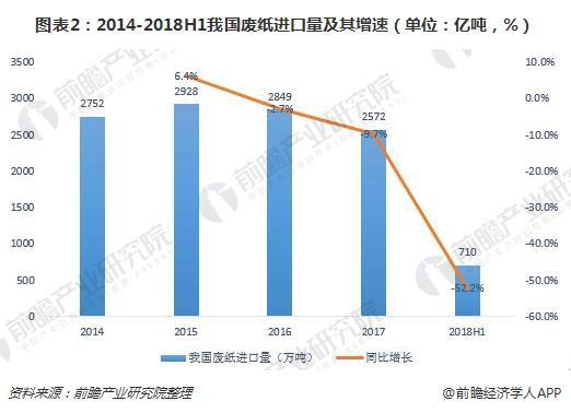 图表2:2014-2018H1我国废纸进口量及其增速(单位:亿吨,%)