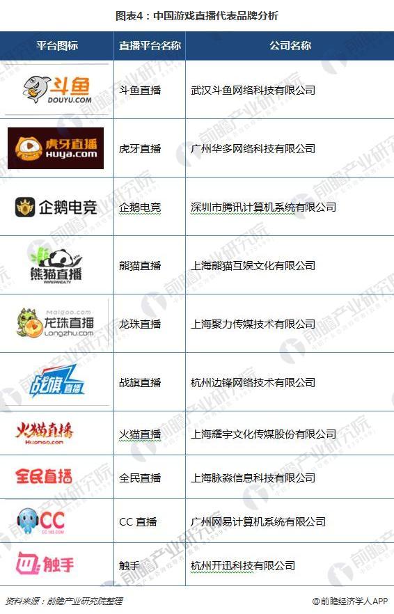 图表4:中国游戏直播代表品牌分析