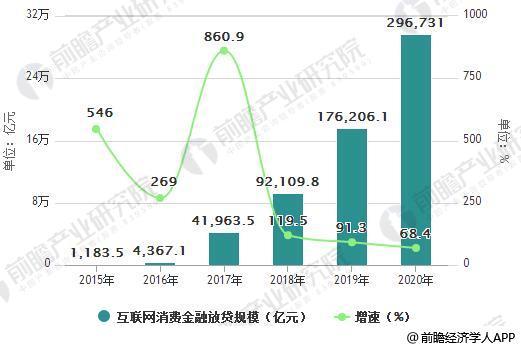 2015-2020年中国互联网消费金融放贷规模及增长情况预测
