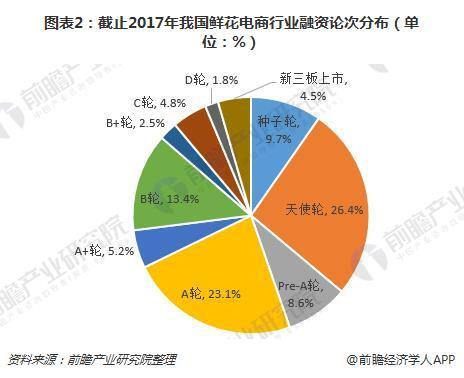 图表2:截止2017年我国鲜花电商行业融资论次分布(单位:%)