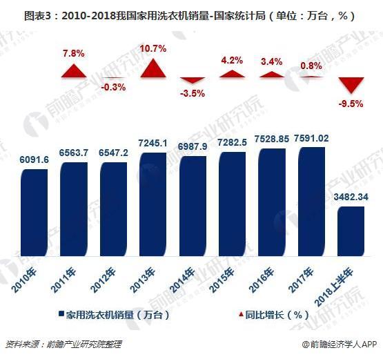 图表3:2010-2018我国家用洗衣机销量-国家局(单位:万台,%)