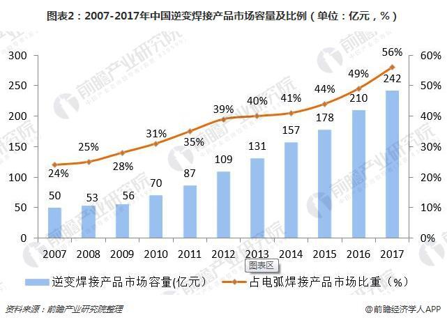 图表2:2007-2017年中国逆变焊接产品市场容量及比例(单位:亿元,%)